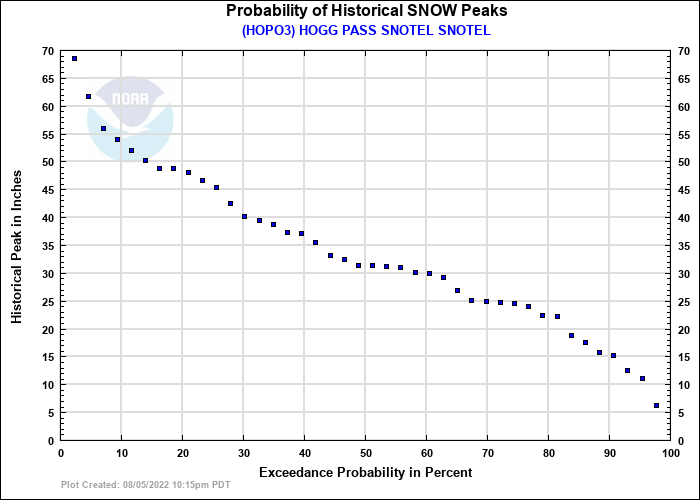 HOGG PASS SNOTEL SNOTEL Probability of Historical Seasonal Peaks