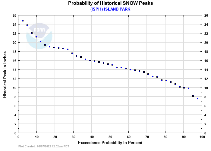 ISLAND PARK Probability of Historical Seasonal Peaks