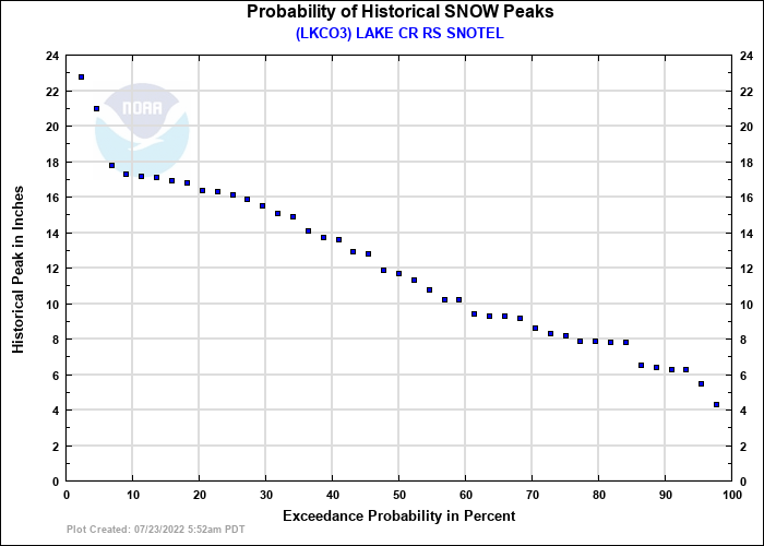 LAKE CR RS SNOTEL Probability of Historical Seasonal Peaks