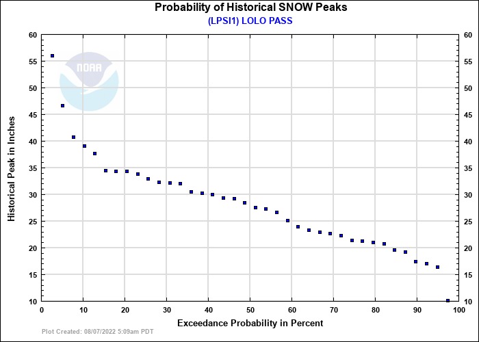 LOLO PASS Probability of Historical Seasonal Peaks