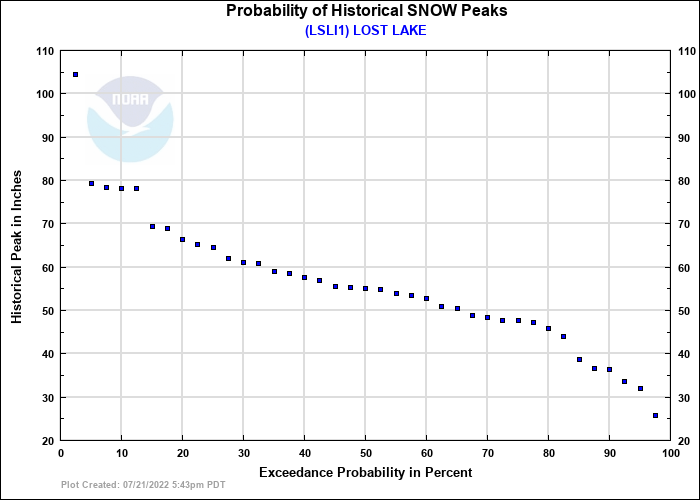 LOST LAKE Probability of Historical Seasonal Peaks