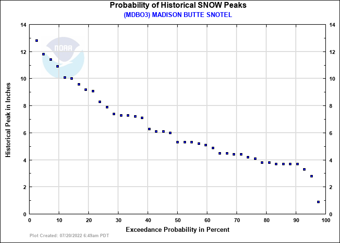 MADISON BUTTE SNOTEL Probability of Historical Seasonal Peaks