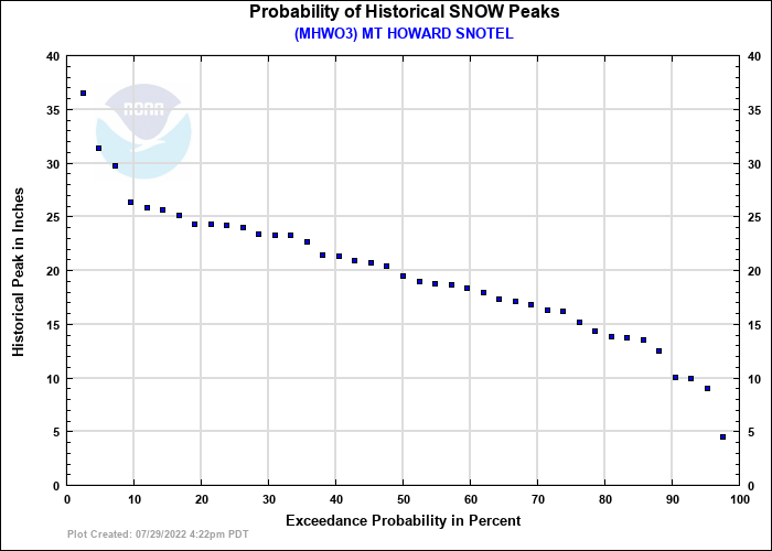 MT HOWARD SNOTEL Probability of Historical Seasonal Peaks
