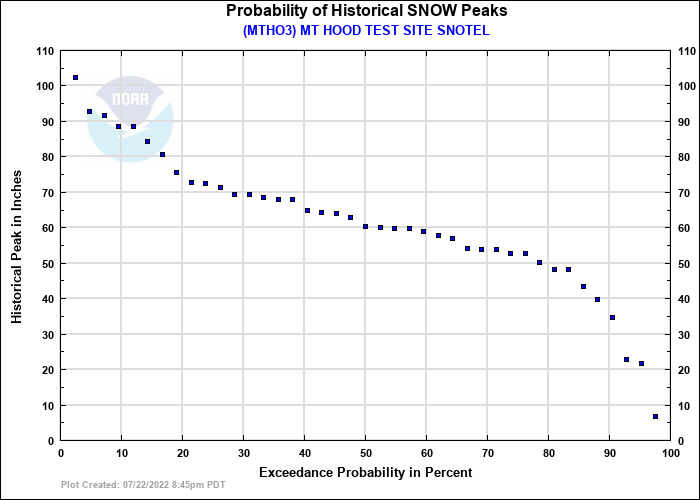MT HOOD TEST SITE SNOTEL Probability of Historical Seasonal Peaks