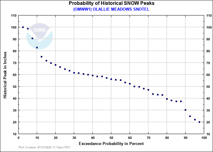 OLALLIE MEADOWS SNOTEL Probability of Historical Seasonal Peaks