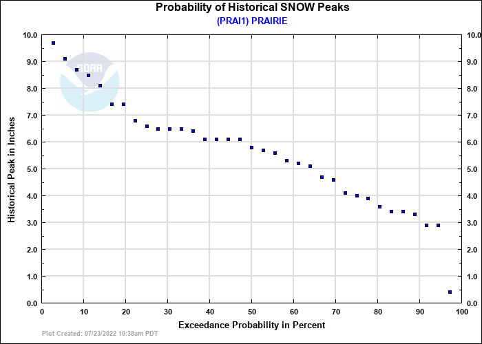 PRAIRIE Probability of Historical Seasonal Peaks