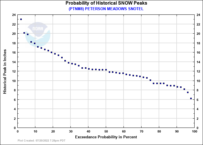 PETERSON MEADOWS SNOTEL Probability of Historical Seasonal Peaks