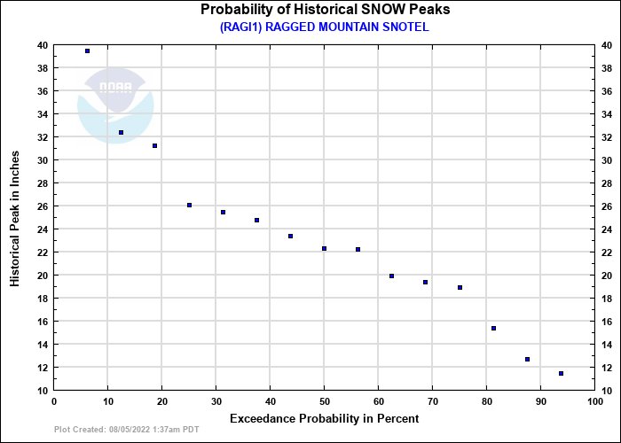 RAGGED MOUNTAIN SNOTEL Probability of Historical Seasonal Peaks