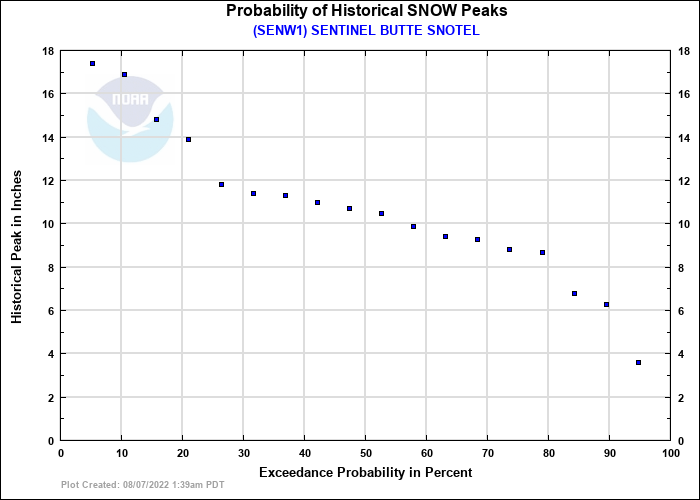 SENTINEL BUTTE SNOTEL Probability of Historical Seasonal Peaks