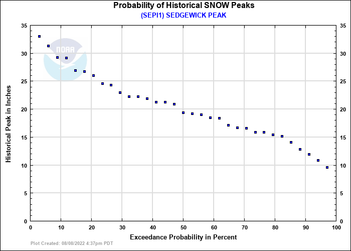 SEDGEWICK PEAK Probability of Historical Seasonal Peaks