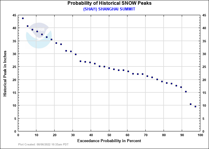 SHANGHAI SUMMIT Probability of Historical Seasonal Peaks