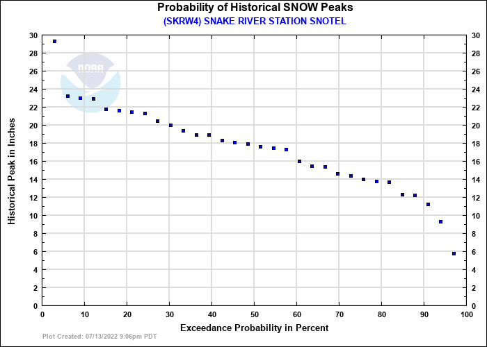 SNAKE RIVER STATION SNOTEL Probability of Historical Seasonal Peaks