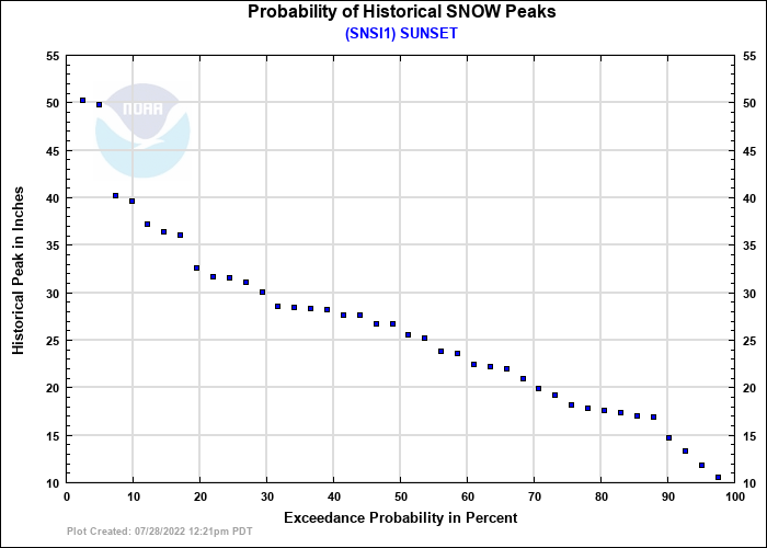 SUNSET Probability of Historical Seasonal Peaks