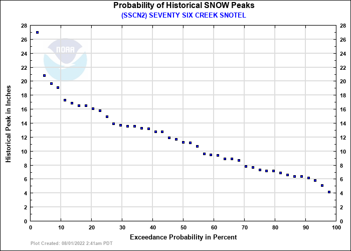 SEVENTY SIX CREEK SNOTEL Probability of Historical Seasonal Peaks