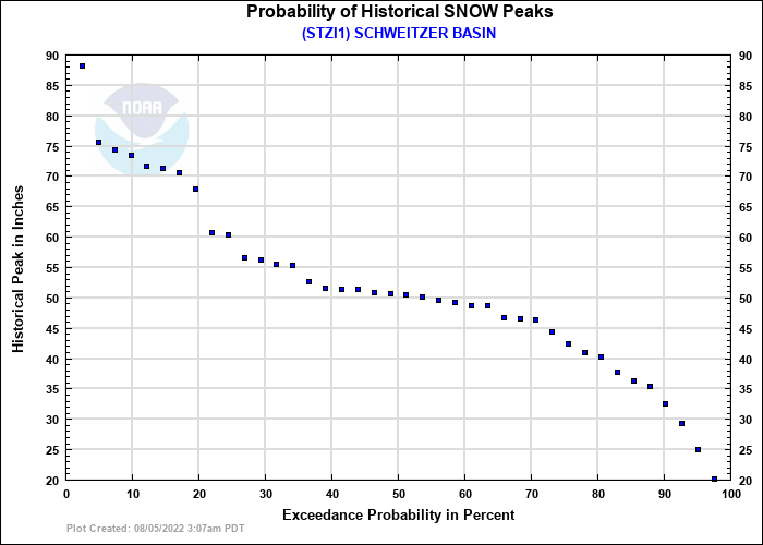 SCHWEITZER BASIN Probability of Historical Seasonal Peaks