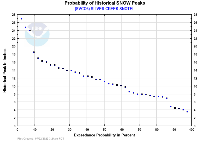 SILVER CREEK SNOTEL Probability of Historical Seasonal Peaks