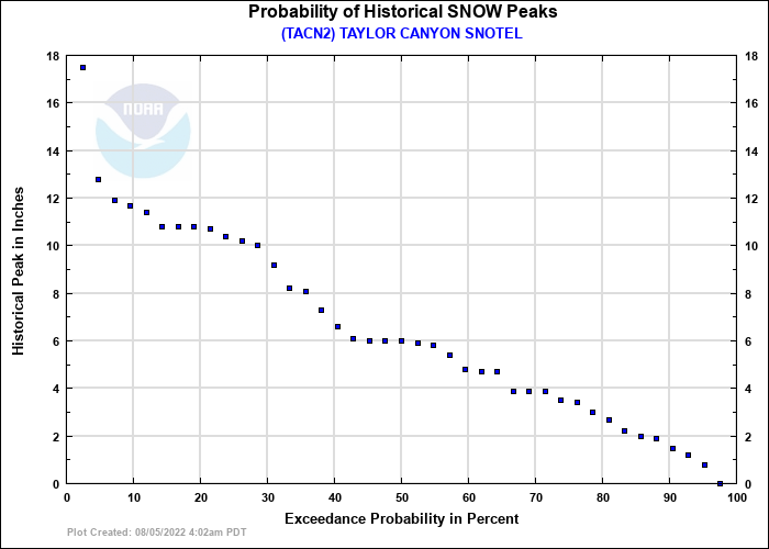 TAYLOR CANYON SNOTEL Probability of Historical Seasonal Peaks