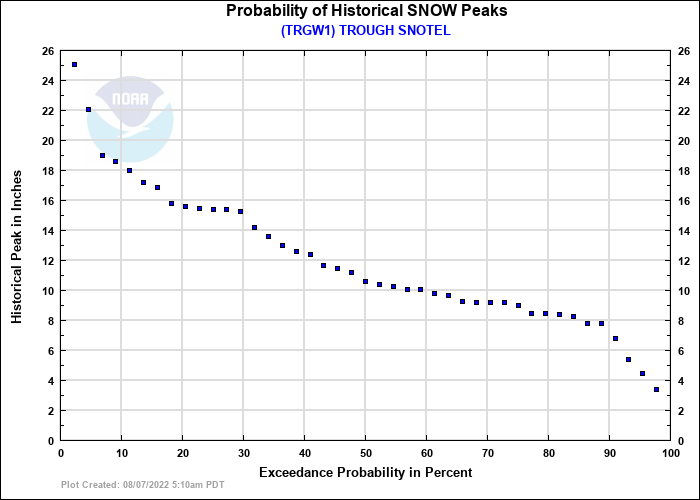 TROUGH SNOTEL Probability of Historical Seasonal Peaks