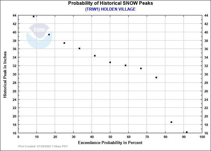 HOLDEN VILLAGE Probability of Historical Seasonal Peaks
