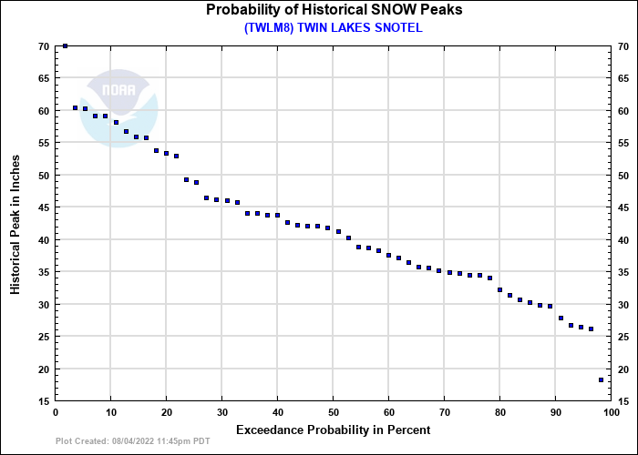 TWIN LAKES SNOTEL Probability of Historical Seasonal Peaks