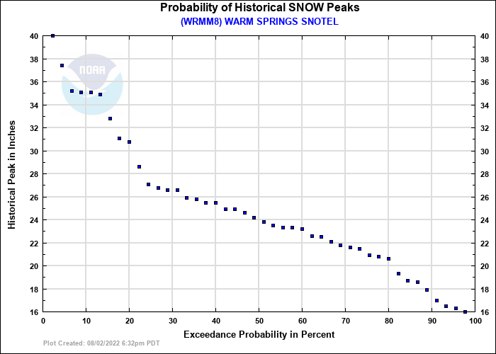 WARM SPRINGS SNOTEL Probability of Historical Seasonal Peaks