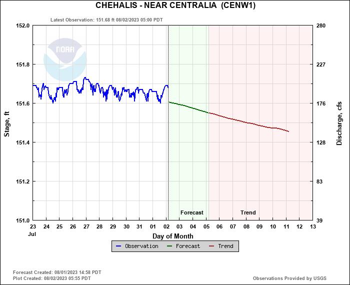 Chehalis Near Centralia
