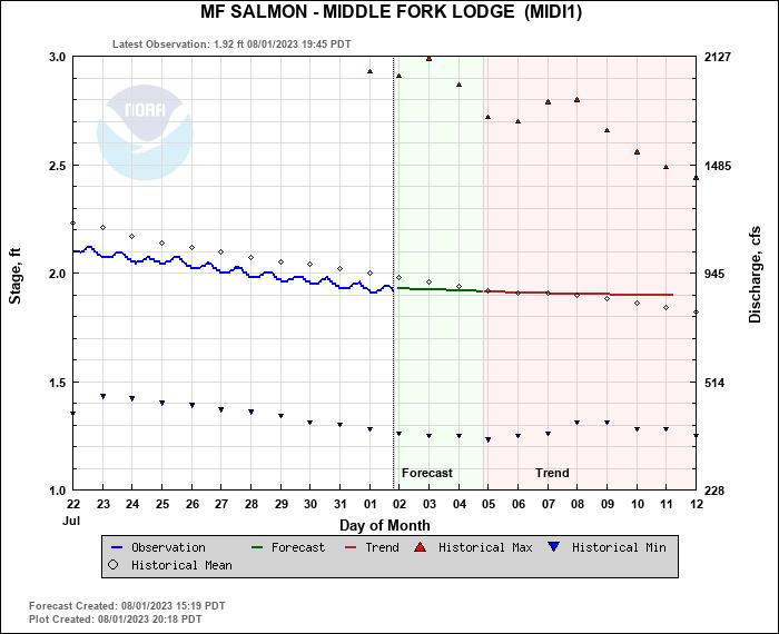 Hydrograph plot for MIDI1