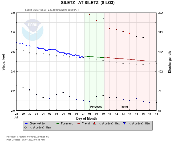 Siletz Water Level