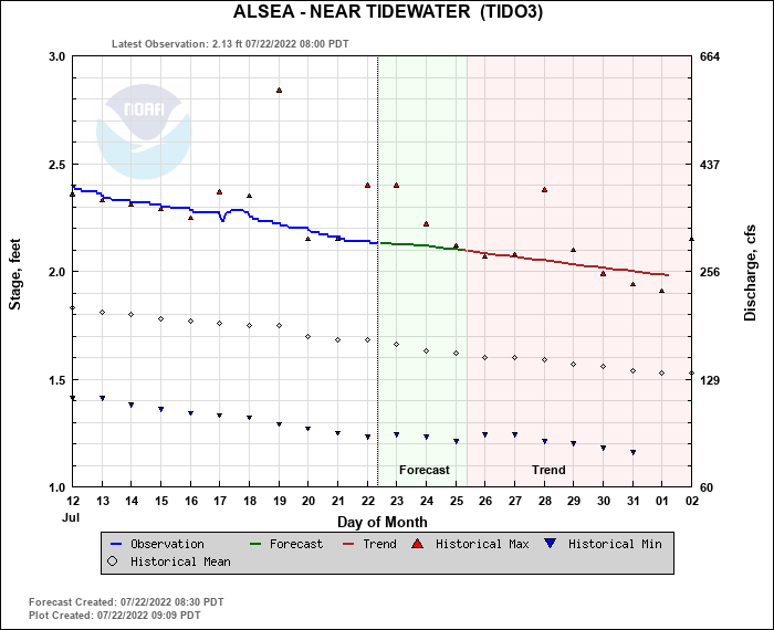 Alsea Water Level
