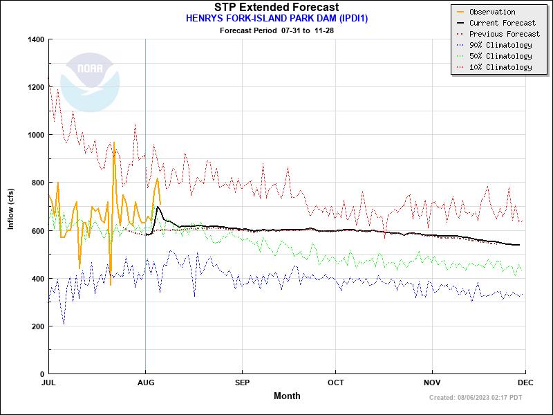 Extended Forecast Plot for IPDI1 - HENRYS FORK--ISLAND PARK DAM