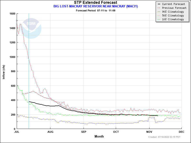 Extended Forecast Plot for MACI1 - BIG LOST--MACKAY RESERVOIR NEAR MACKAY