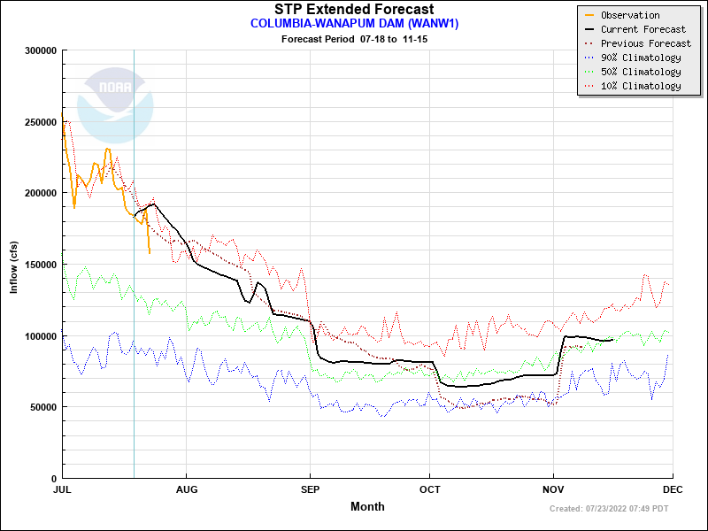 Extended Forecast Plot for WANW1 - COLUMBIA--WANAPUM DAM